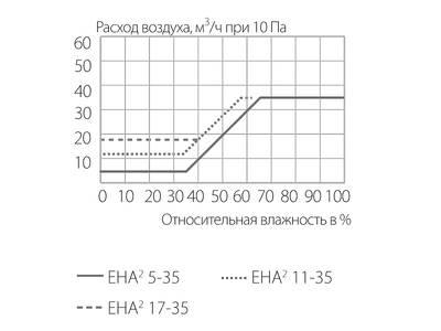 Клапан приточный EHA2, 5-35 м3/ч, белый, EAR201 Изображение 3