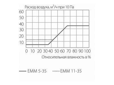 Комплект: клапан приточный  EMM, 5-35 м3/ч, козырек ASAM, белый, EMM707 Изображение 3