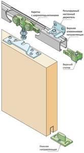 Комплект крепления для сдвижных дверей до 70 кг с направляющей 2 м Изображение