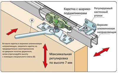 Комплект крепления для сдвижных дверей до 70 кг с направляющей 2 м Изображение 13