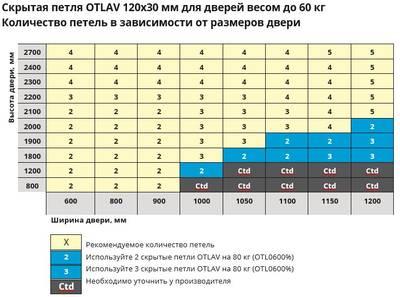 Скрытая петля универсальная OTLAV INVISACTA 3D 120x30 мм белая Изображение 5