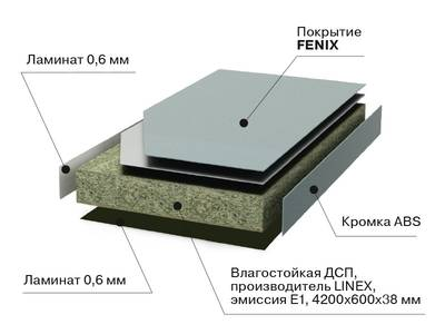 Кухонная столешница FENIX черный бархат, R2, ABS кромка, 4200*39*600 мм Изображение 3